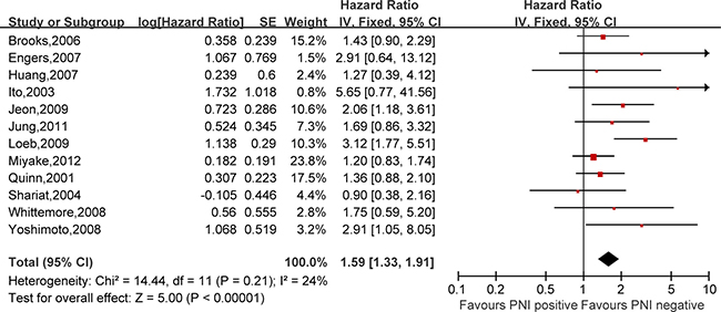 Meta-analysis of the prognostic values of PNI in prostate cancer after RP.