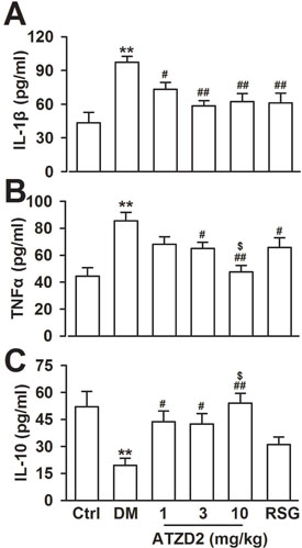 Effects of ATZD2 on the inflammatory cytokines.