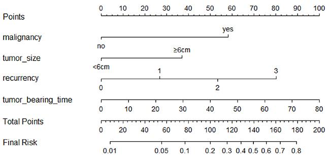 Nomogram for pulmonary metastasis in GCT patients.