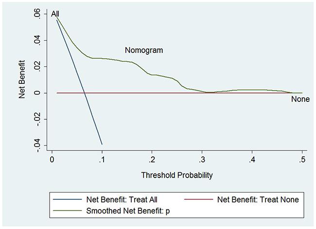 Decision curve analysis.