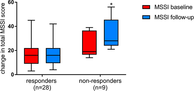 Changes in total MSSI scores among responders and non-responders at baseline (red) and after at least 1 years of ERT (blue).
