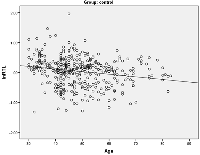 Spearman's correlation analysis between relative telomere length and age in healthy controls.