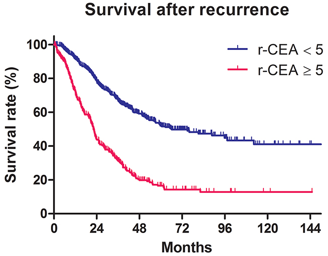 Survival after recurrence according to the CEA at the time of recurrence (r-CEA) level.