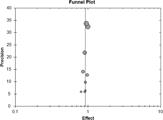 Funnel plot of meta-analysis on treatment success rate.