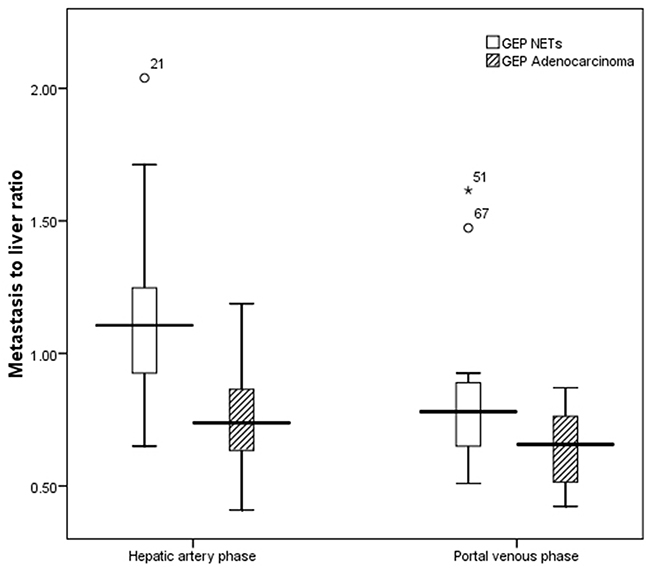Boxplot of enhancement metastasis to liver ratio between liver metastases of GEP NETs and those from GEP adenocarcinomas.