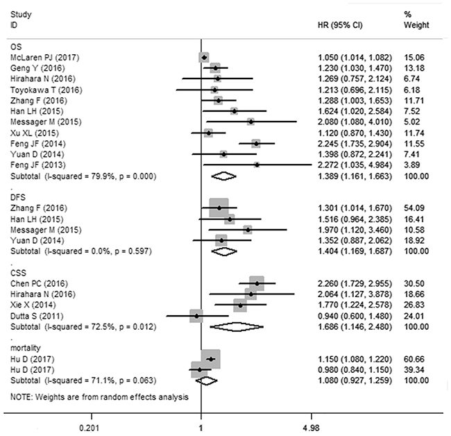 Meta-analysis of the association between PLR and OS/CCS/DFS/mortality of esophageal cancer.