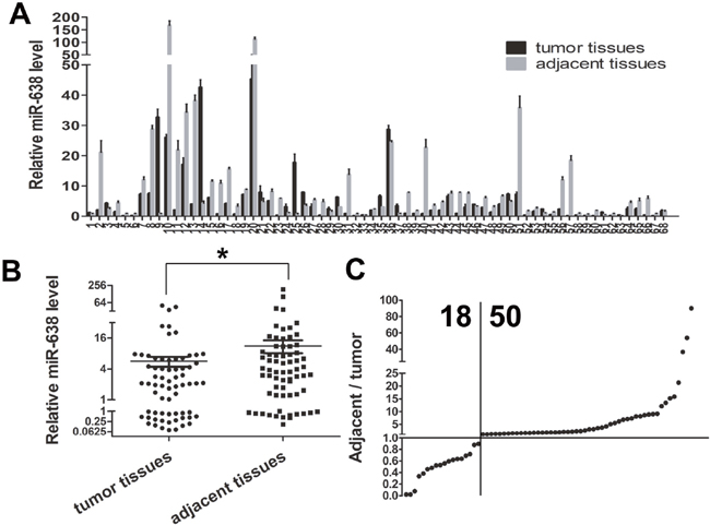 MiR-638 expression was down-regulated in human GC tissues.