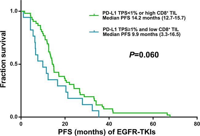 Kaplan–Meier curves for PFS of EGFR-TKI according to post-EGFRT-TKI TPS for PD-L1 and CD8+ TILs score (n = 69).