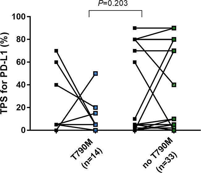 Change of TPS of PD-L1in EGFR mutant NSCLC before EGFR-TKIs and after developing acquired resistance to EGFR-TKIs based on presence of acquired exon20 T790M mutation.