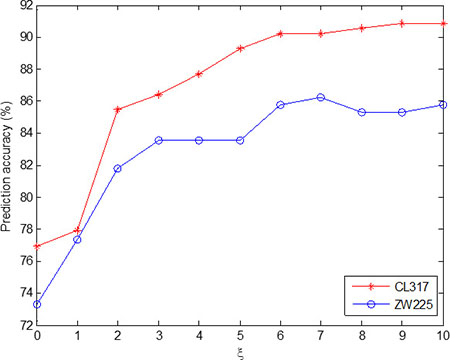 Effect of selecting different values of ξ on the prediction results of subcellular localization for CL317 and ZW225 datasets.