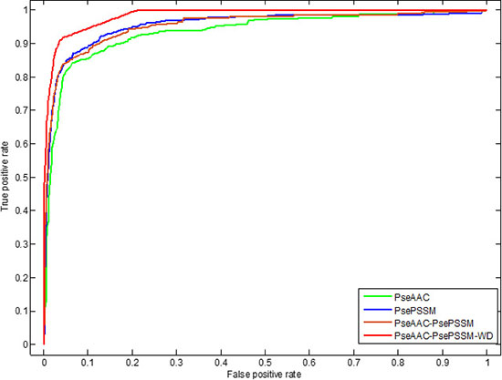 This graph shows the ROC curves of CL317 dataset.