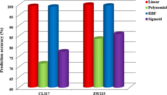 The overall prediction accuracy of two apoptosis datasets CL317 and ZW225 under four different kernel functions.