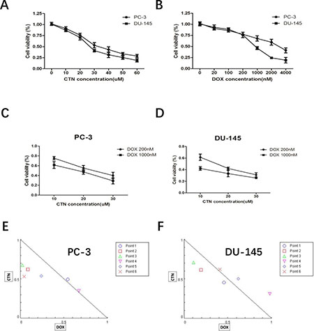 Treatment with costunolide or doxorubicin alone or combined two agents on cell proliferation of PC-3 and DU-145.