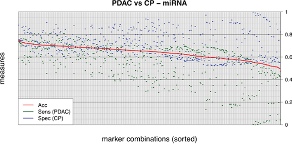 Exhaustive evaluation of all miRNA marker combinations.