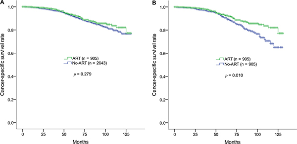 Kaplan-Meier survival estimates of cancer-specific survival rates in the ART and non-ART groups in prostate adenocarcinoma (pN1M0) after radical prostatectomy.