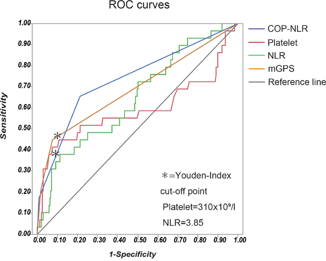 The ROC curves of inflammation-based prognostic scores including the COP-NLR, the NLR, platelet count and the mGPS.