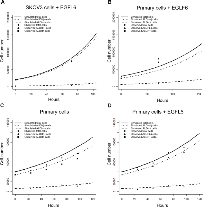 Empirical sampling from microfluidics chamber event observations predicts outcomes after treatment with EGFL6 in-vitro.