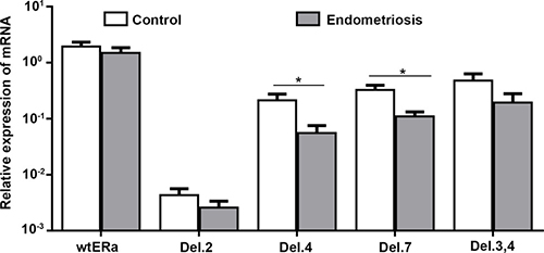 Expression of wt-ERα, ERαDel.2, ERαDel.4, ERαDel.7 and ERαDel.3,4 in patients with (n = 30) and without endometriosis (control, n = 28), without taking into account the phase of the menstrual cycle.
