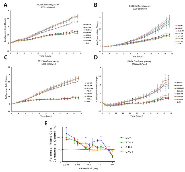 CFI-400945 affected tumor cell ability to reach confluency and had an impact on cell viability.