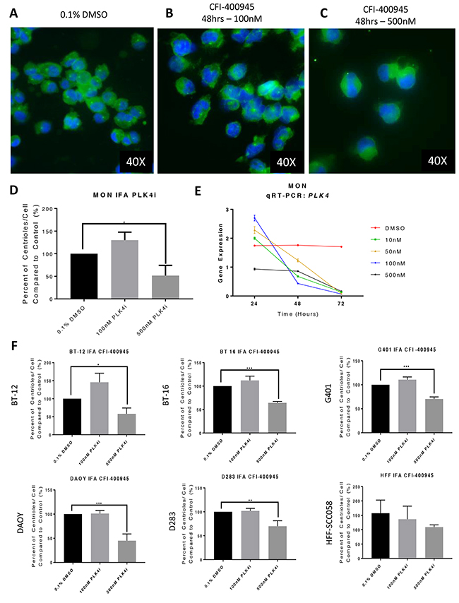 The PLK4 inhibitor CFI-400945 affected centriole duplication and PLK4 mRNA expression.
