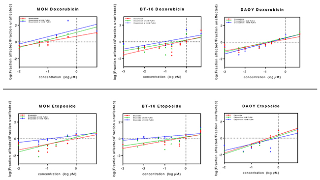 Association of CFI-400945 with conventional cytotoxic drugs doxorubicin and etoposide synergistically reduced viability of RT and MB cell lines.