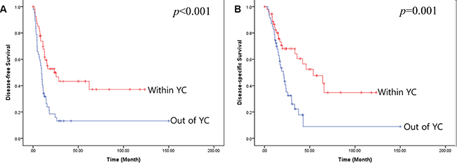 Oncologic outcomes in patients who do and do not meet the YC.