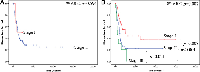 Disease-free survival for the two cancer staging systems.