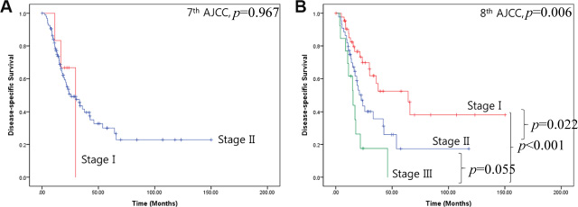 Disease-specific survival for the two cancer staging systems.
