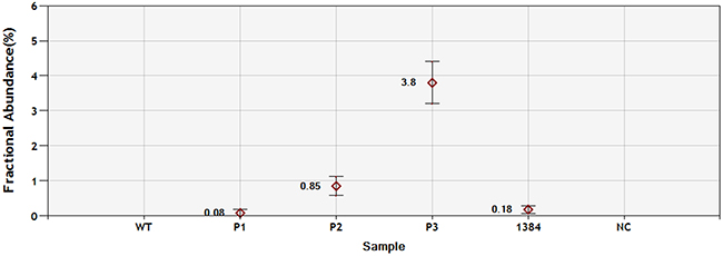 Sensitivity of ddPCR with PNA clamping for EGFR exon19 deletion detection.