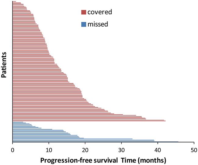 Progression-free survival according to different EGFR exon 19 subtypes.