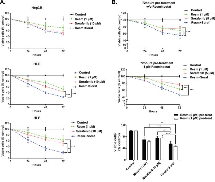 Pre-treatment with resminostat sensitizes mesenchymal HCC cells to sorafenib-induced apoptosis.