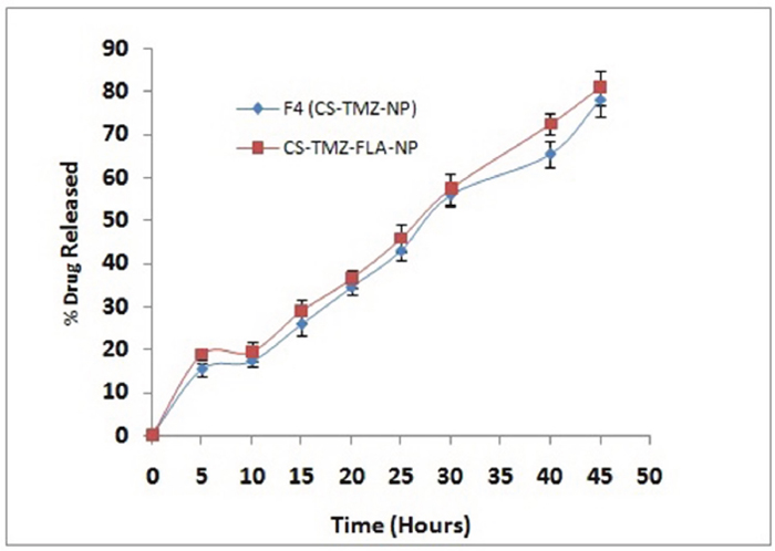TMZ release from nanoparticles: TMZ release from optimized formulation F4 (CS-TMZ-NP) and CS-TMZ-FLA-NP in phosphate buffered saline, pH 7.4, in vitro, showing the sustained release of the drug.