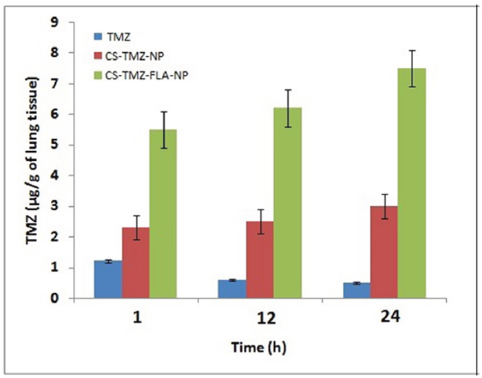 TMZ pulmonary deposition: TMZ concentration deposited in the lungs from free TMZ, CS-TMZ-NP and CS-TMZ-FLA-NP was measured by sacrificing mice at 1, 12, and 24 h post-treatment.