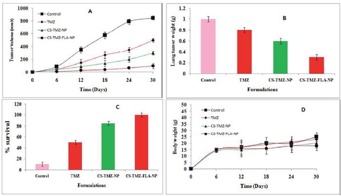 Antitumor efficacy in vivo: Antitumor efficacy of TMZ, CS-TMZ-NP and CS-TMZ-FLA-NP in A549 tumor cells in BALB/c-nu/nu athymic mice.