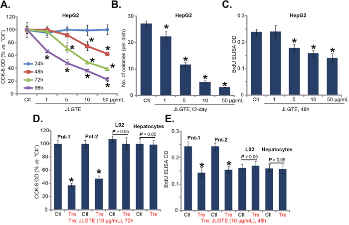 Jujube leaf green tea extracts (JLGTE) inhibits human HCC cell survival and proliferation in vitro.