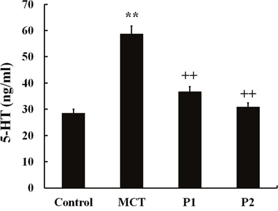 ELISA determination of PCPA on 5-HT concentration in plasma.