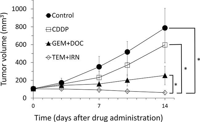 Quantitative efficacy of treatment.