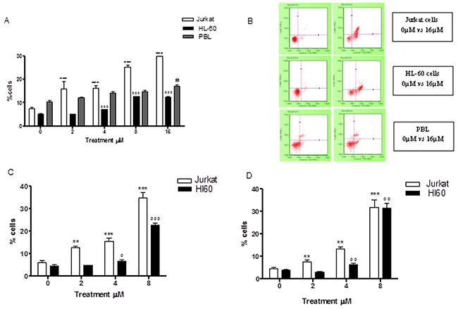 Effect of 6-MITC on apoptosis of Jurkat cells, HL-60 cells and PBL.