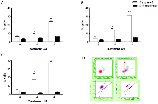 Evaluation of pro-apoptotic pathway triggered by 6-MITC on Jurkat cells.