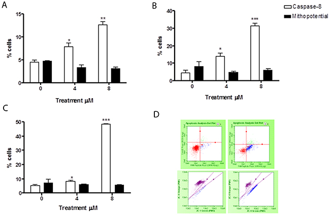 Evaluation of pro-apoptotic pathway triggered by 6-MITC on HL-60 cells.