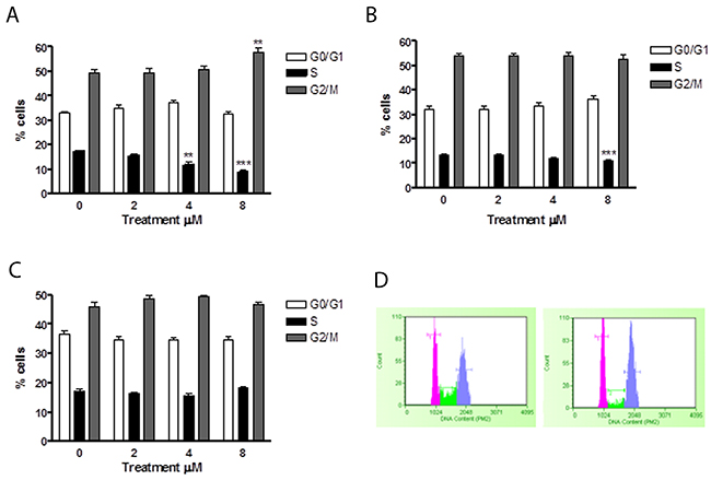 Effect of 6-MITC on cell cycle progression of Jurkat cells.