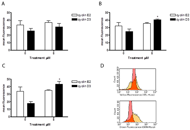 Effect of 6-MITC on cyclin E2 and D3 on HL-60 cells.