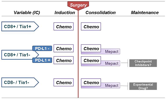 Proposal for 'Immune-infiltrate based treatment algorithm' for localized osteosarcoma.