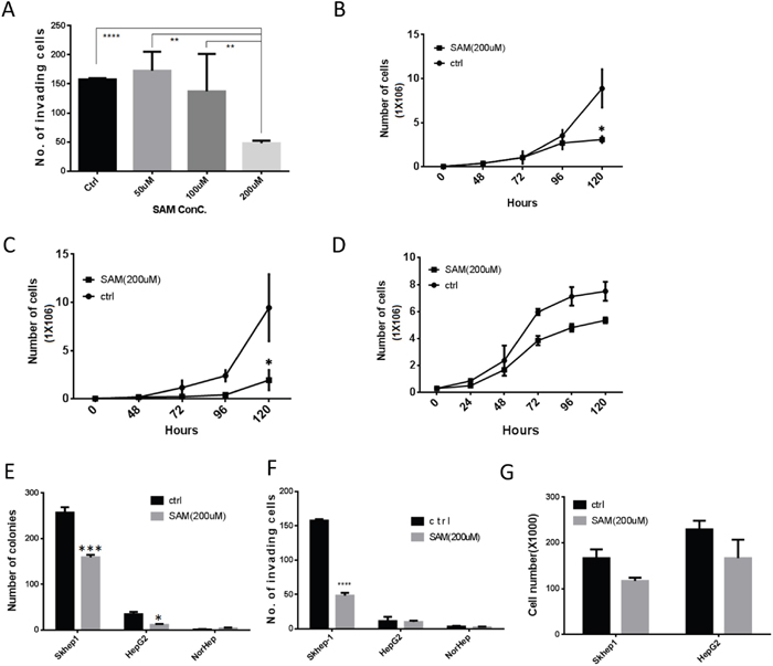 SAM decreases cancer cell growth and invasiveness selectively in liver cancer cells.