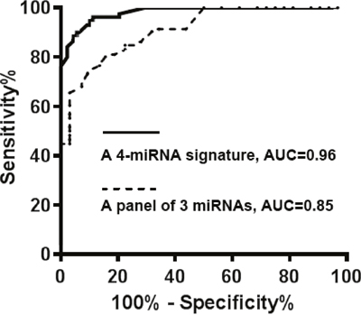 The comparison of the four-plasma miRNA signature and the panel of three miRNAs in a development cohort.