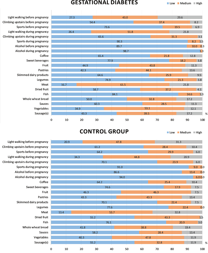 Lifestyle parameters in the GDM and control groups.
