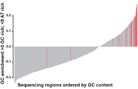 Bar plot showing GC content in the 901 regions captured by the panel.