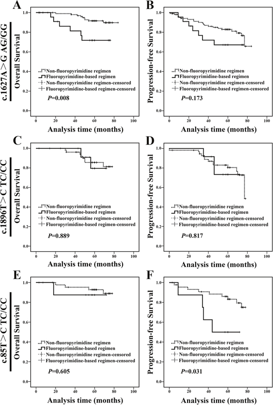 c.1627A>G AG/GG genotype carriers treated with fluoropyrimidine-based regimen exhibited a worse prognosis.