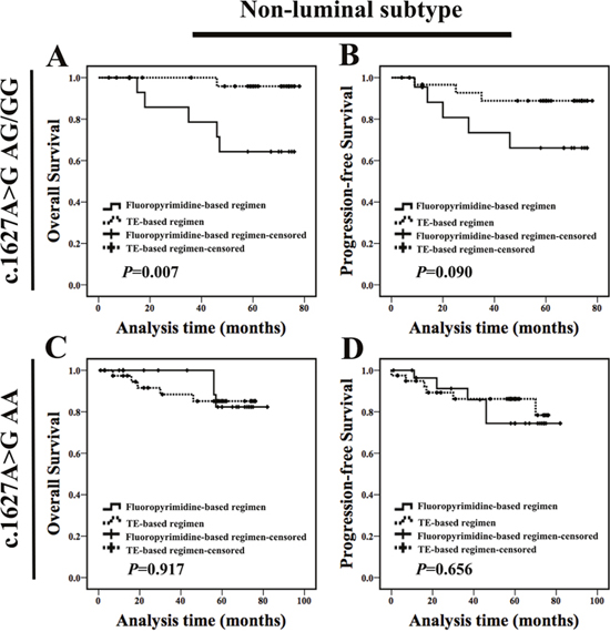 Non-luminal c.1627A>G AG/GG genotype carriers treated with fluoropyrimidines chemotherapy exhibited worse prognosis compared with those treated with TE-based regimen.