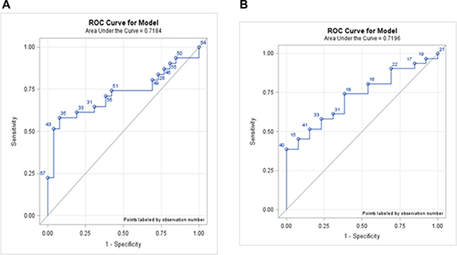 ROC curves for each phase.